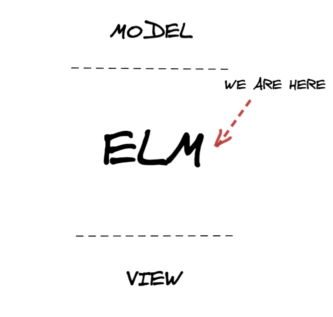 Место ELM в архитектуре