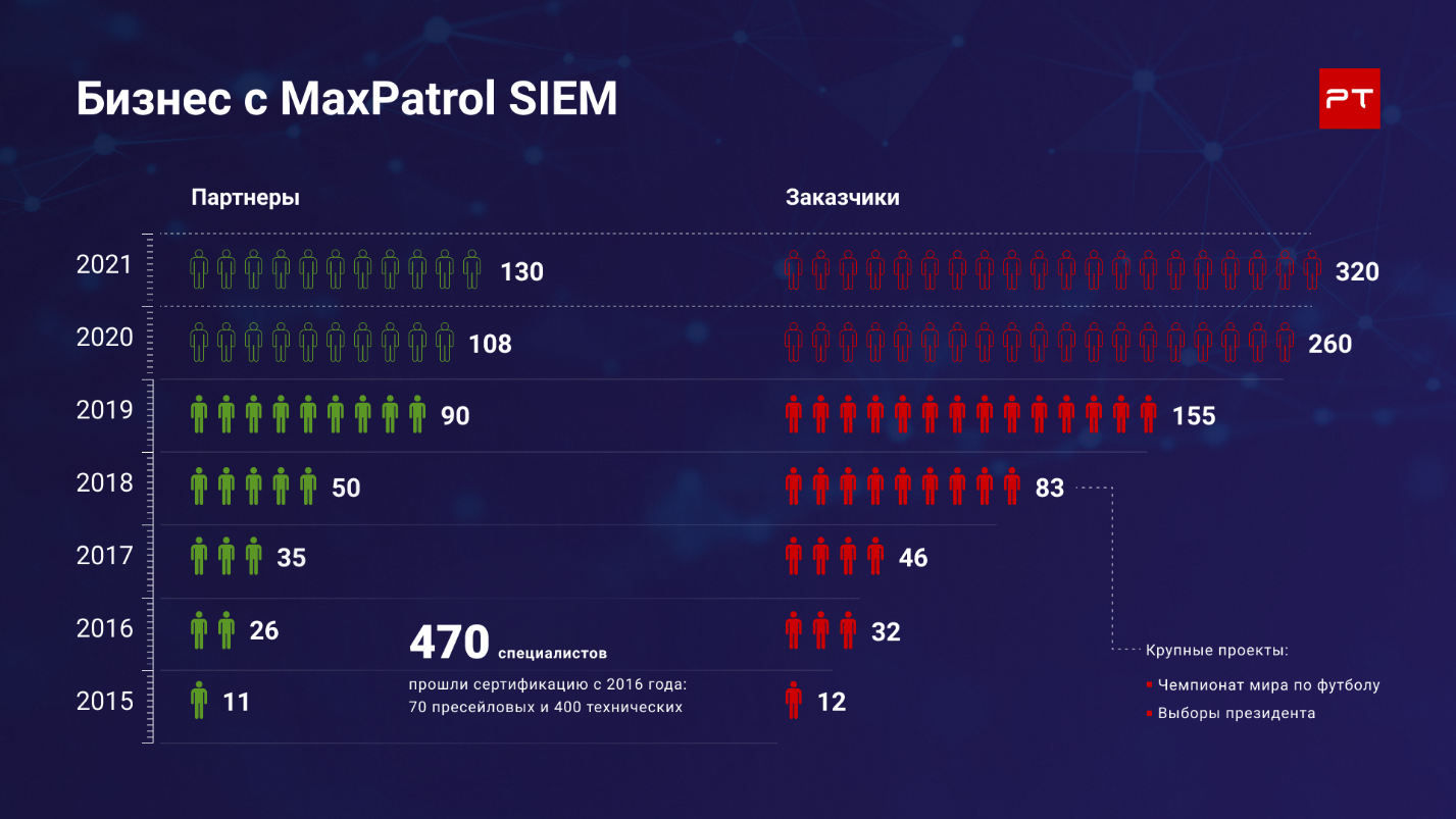 SIEM с автопилотом какая связь между гастритом и системой выявления инцидентов