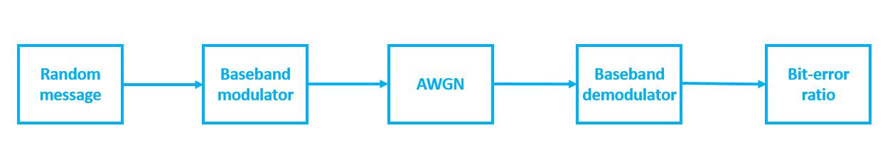 Структурная схема системы, состоящий из передатчика (источник сообщения, модулятор), канала (AWGN) и приемника (демодулятор и модуль подсчитывающий ошибки демодуляции).