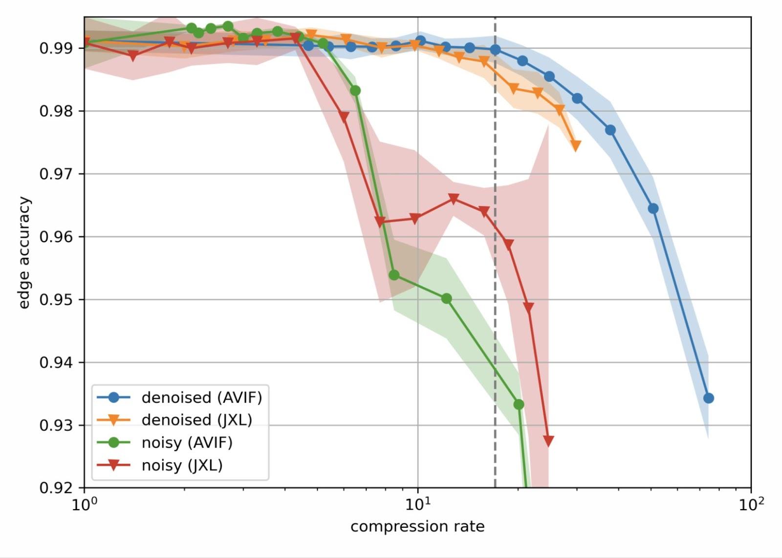 Качество реконструкции шумных и шумоподавленных изображений в зависимости от степени сжатия для кодеков JPEG XL (JXL) и AV Image Format (AVIF). Точки и линии показывают средние значения, области с заливкой покрывают ± 1 стандартное отклонение от среднего