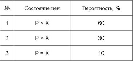 ТБВ для узла Р