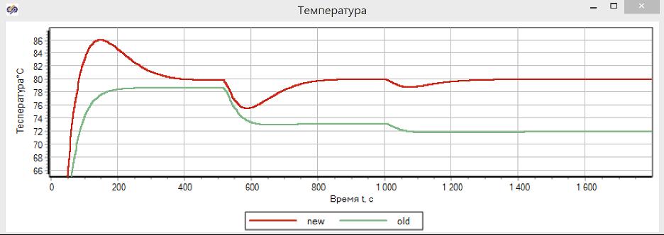 Рисунок 3.9.18 Сравнение пропорционального (old) и изодромного (new) регулятора температуры.