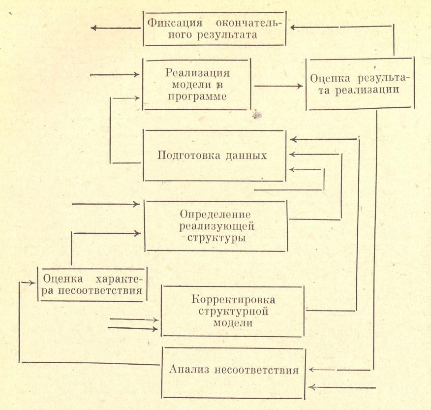Рисунок 2 Логическая структура проверки гипотез и процесса логико-структурных решений