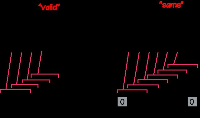Рисунок 9 – Режим работы 'valid' и 'same' для отступов в фреймворке при kernelSize=3 и strides=1