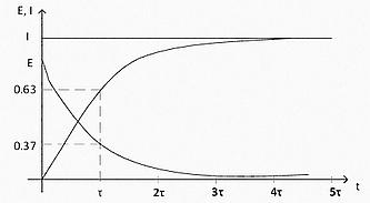 Рис. 18  Экспоненциальный график роста тока в индуктивности.