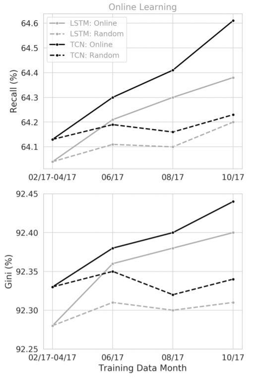 Рисунок 9: Онлайн-обучение (т. е. постепенная настройка весов с использованием входящих данных) дало более высокие результаты производительности по сравнению с повторной инициализацией весов с небольшими случайными значениями перед обучением.