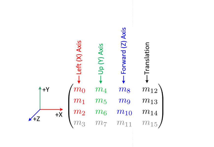 Почему мы трансформируем трёхмерные векторы матрицами 4х4?