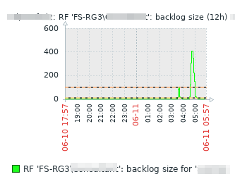 Zabbix-шаблон для мониторинга DFS-репликации