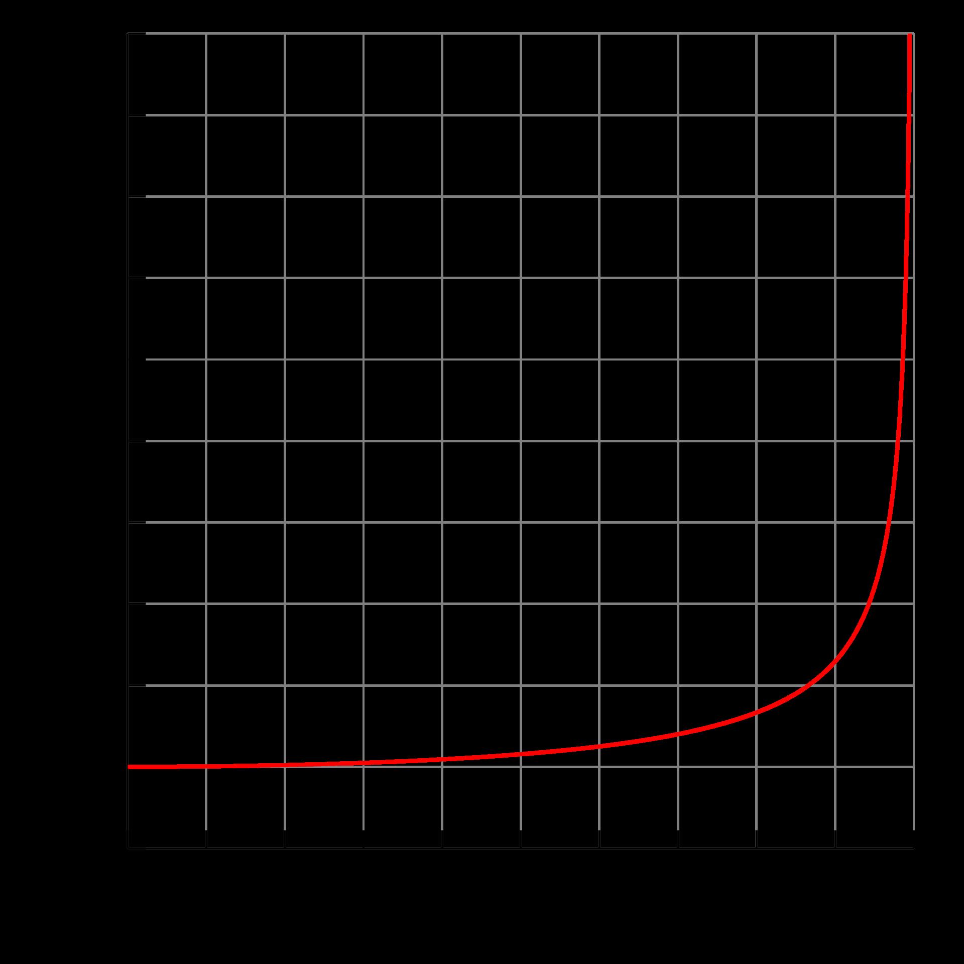 График замедления времени при приближении к скорости света