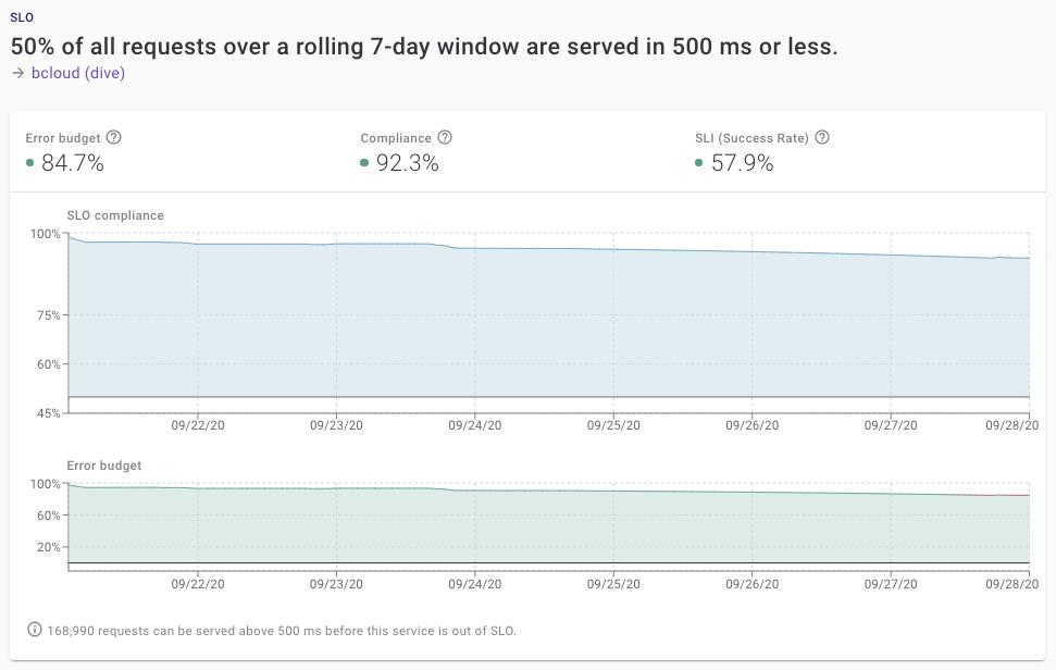 Панель мониторинга Dive, показывающая соответствие SLO и бюджета ошибок за 7-дневный срок.
