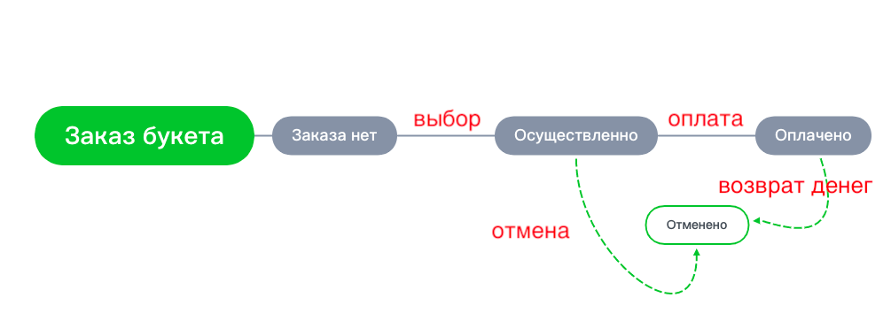 НЕ путать с Картой состояний и переходов (State&Transition)