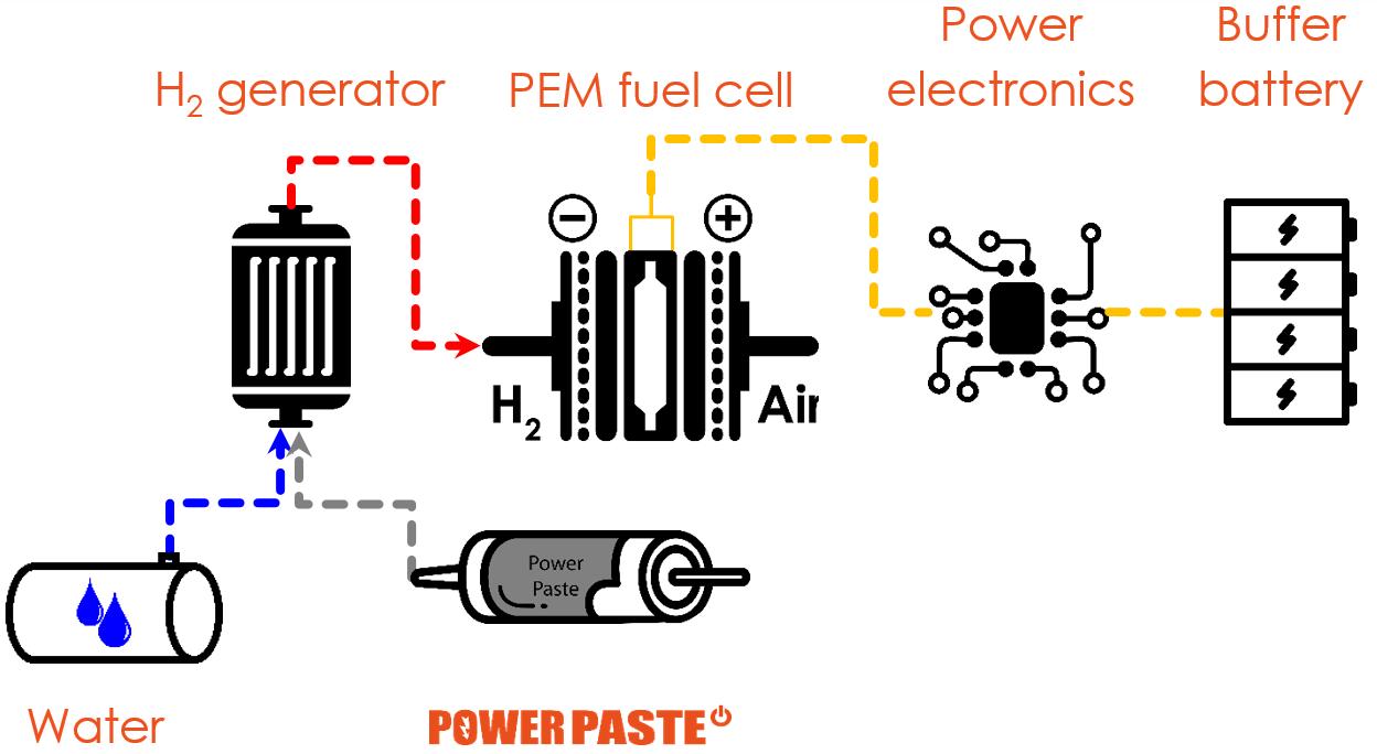 Рис. 2: Схематическое изображение источника эл.энергии на базе POWERPASTE.