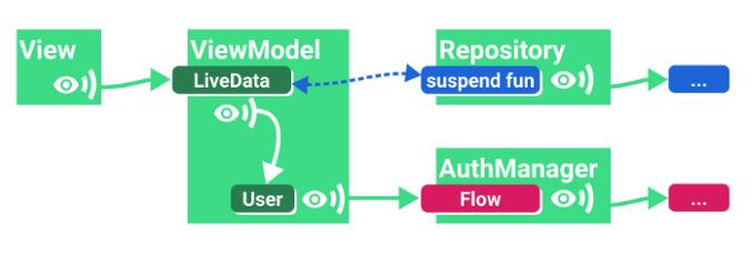 Однократная загрузка данных с параметрами (LiveData)