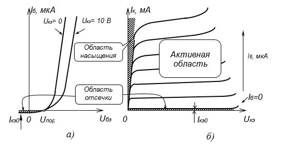 Рис. 4.2. Семейства входных (а) и выходных характеристик (б) биполярного транзистора в схеме с ОЭ.