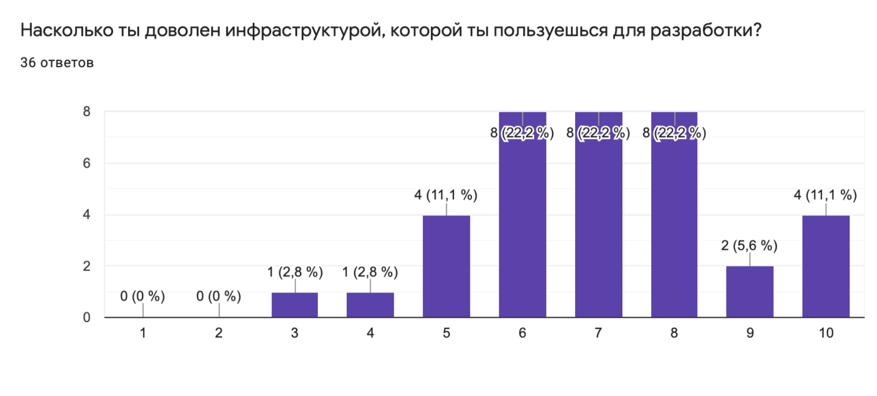 Результаты первого опроса в 2019 году.