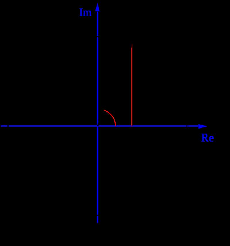 Формула Эйлера. Источник: Wikimedia Commons