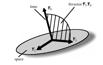 Иллюстрация четырехмерных пространственно-временных осей. Показан один из пространственно-временных бивекторов, который, как и прежде, определяет плоскость в нашем пространстве и поэтому может быть использован для вращения осей.