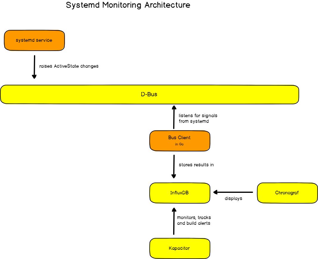 Конечная архитектура мониторинга systemd