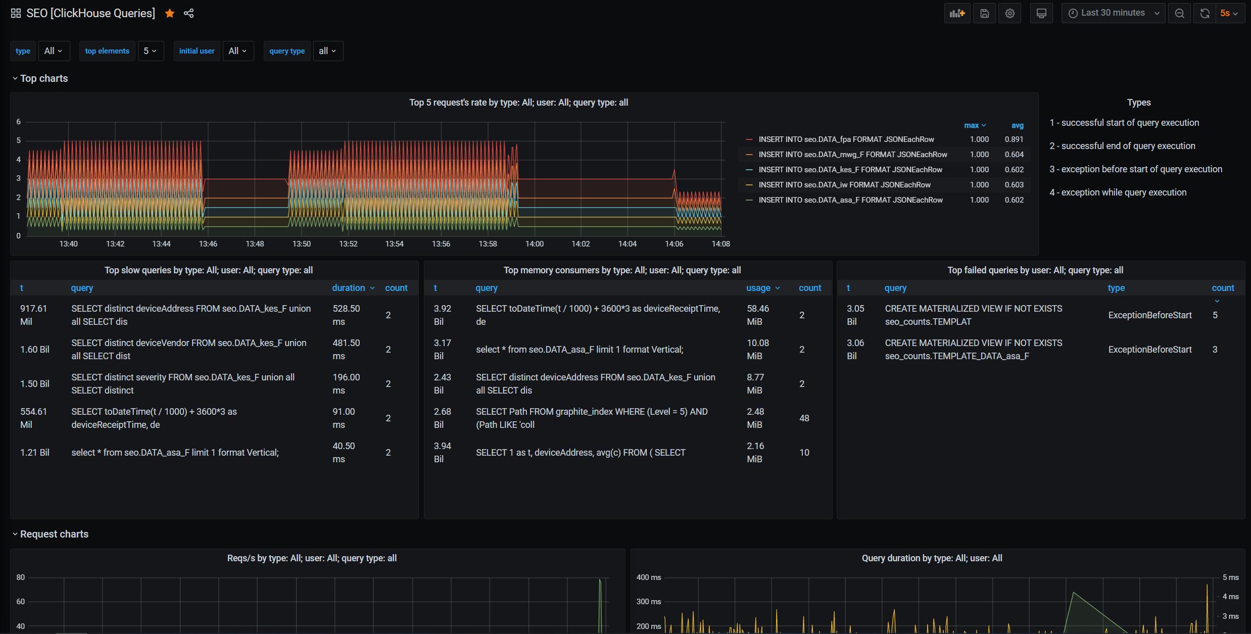 Отслеживание динамики запросов в ClickHouse