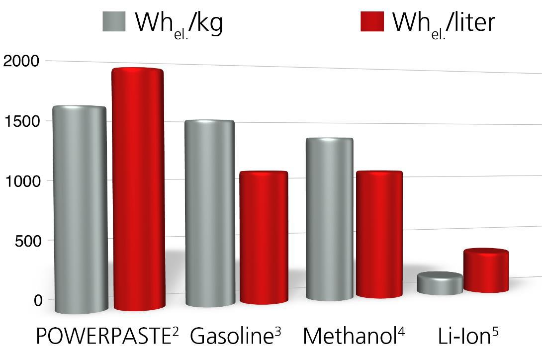 Рис. 5: Удельная энергия (Вт/кг) и плотность энергии (Вт/л) некоторых видов высокоэнергетического топлива.