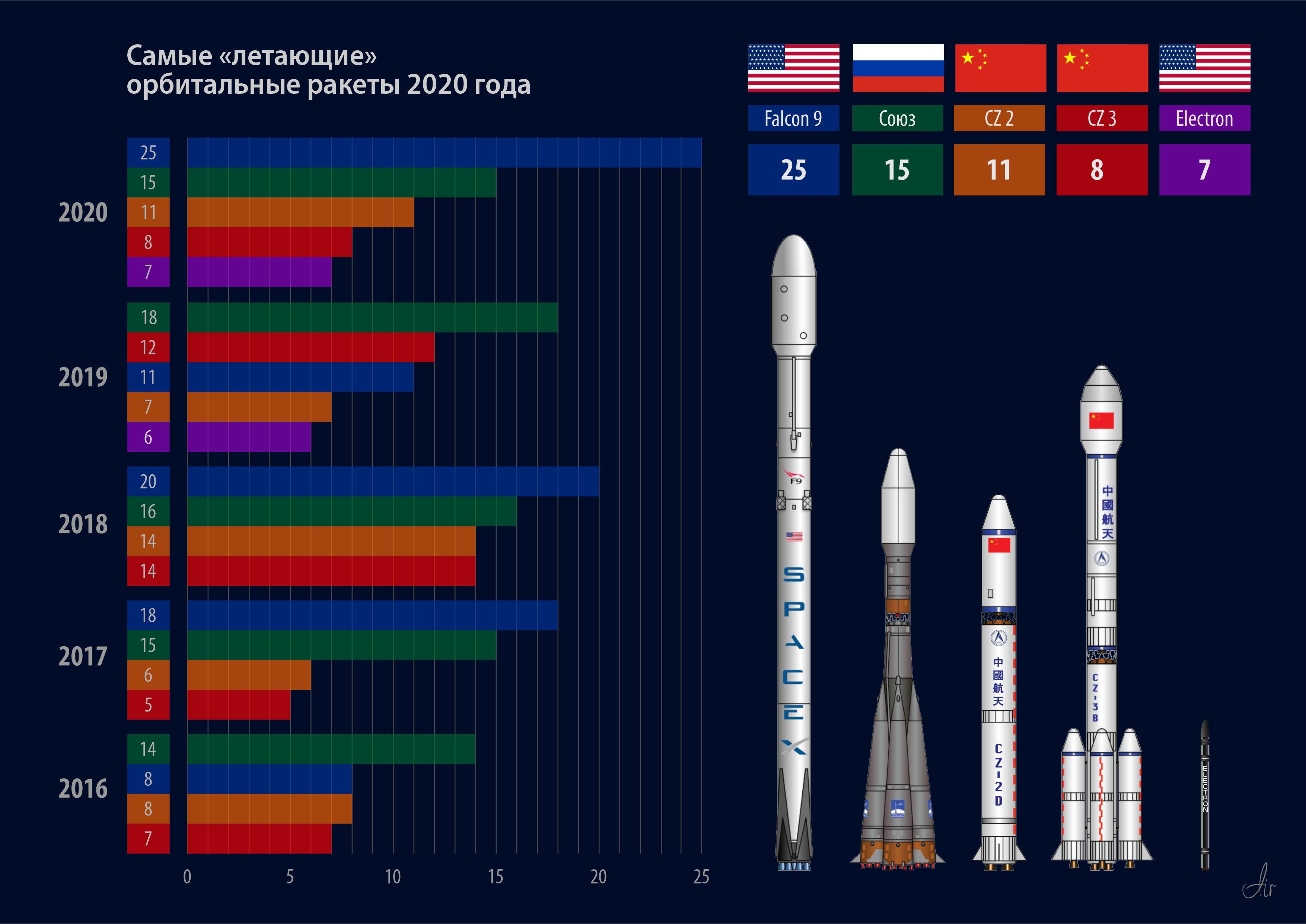 """Пятерка """"летающих"""" ракет в этом году.."""
