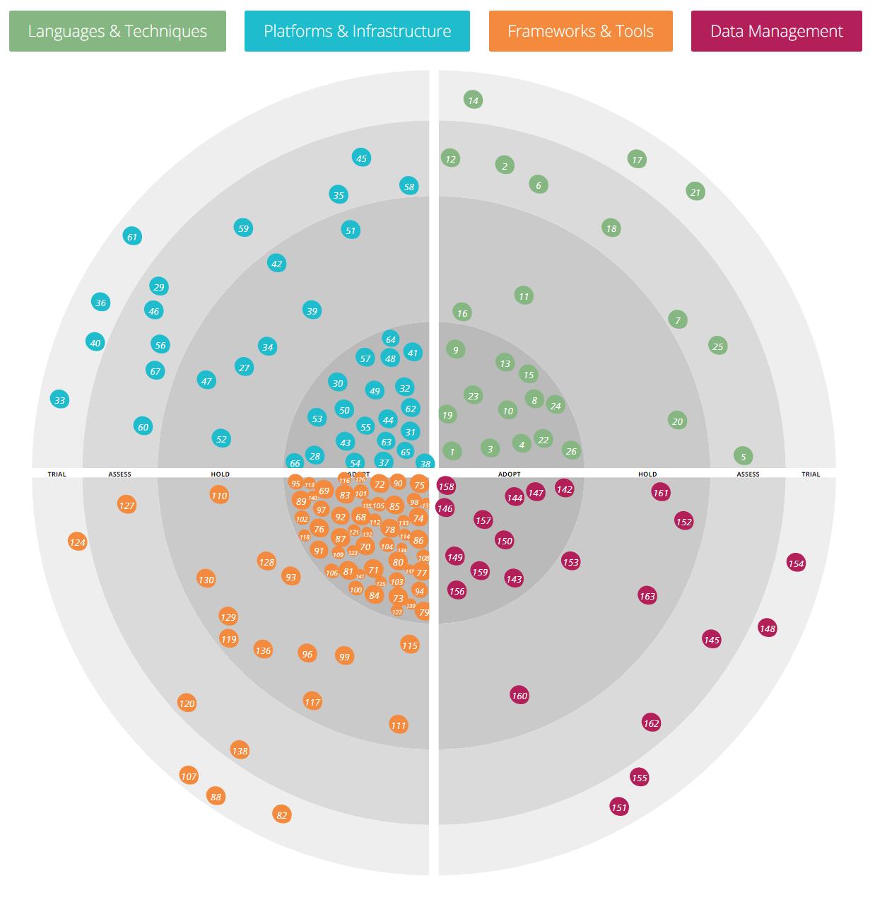 Как технологический радар помогает осознанному развитию корпоративной ИТ-экосистемы