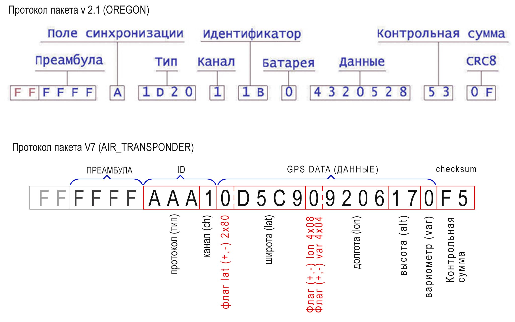 Сравнение типов пакетов V2.1 (OREGON) и пакет V7 (AIR_TRANSPONDER)