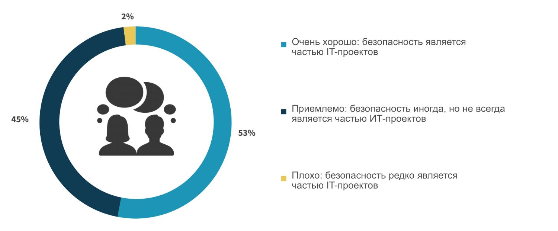 Как оценивается уровень взаимодействия ИТ и ИБ. Источник: ESG