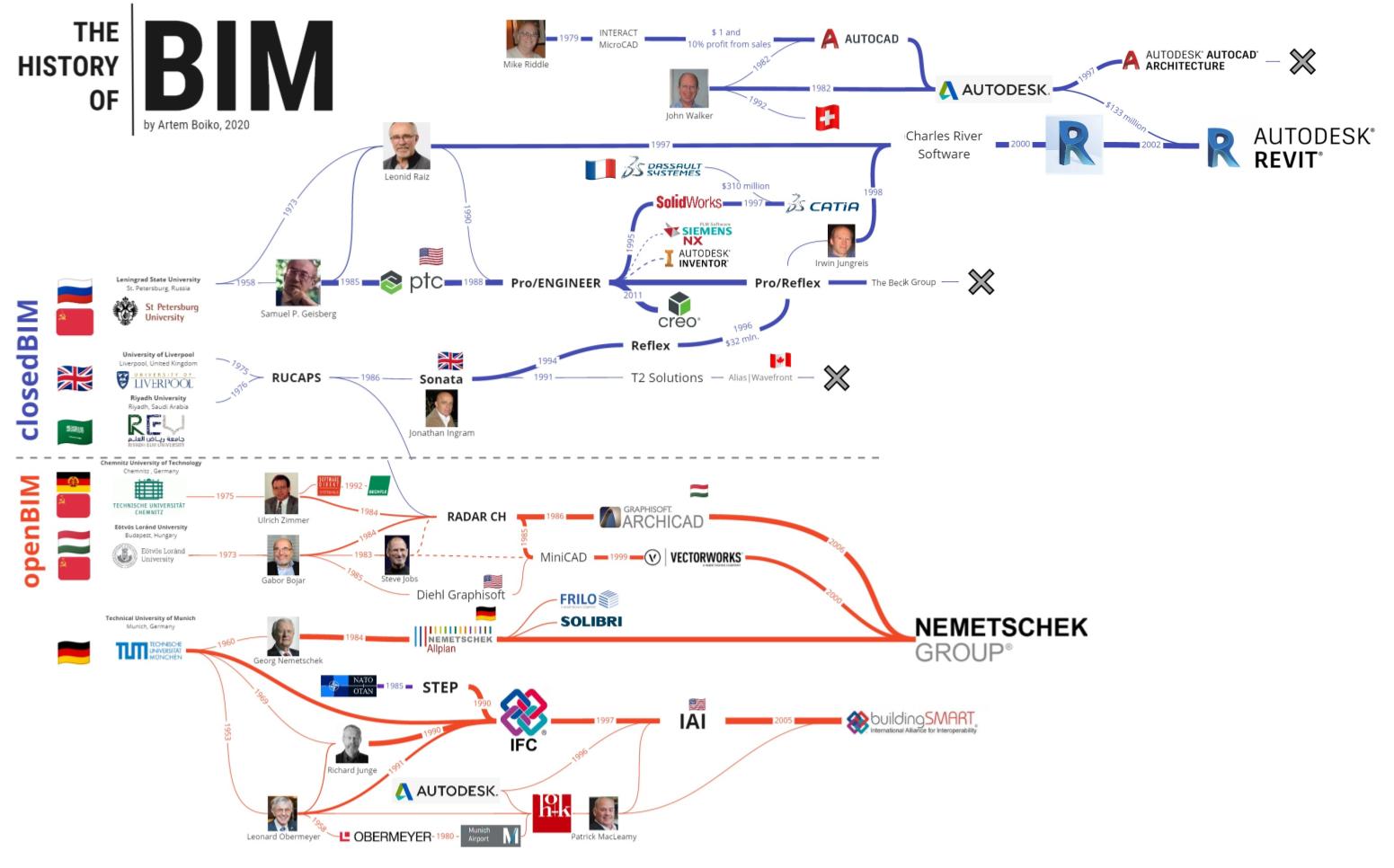 Войны лоббистов и развитие BIM. Часть 3 Отцы BIM технологий. Кто стоит за успехом Autodesk и openBIM?