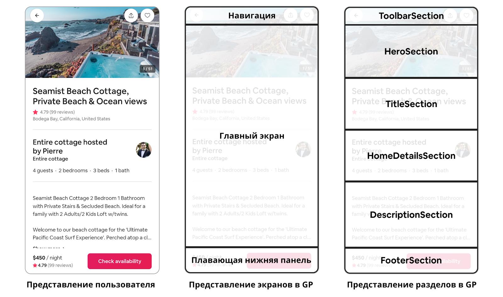 Рисунок 1. Как пользователи видят функции Airbnb на GP — и как GP видит те же функции как экраны и разделы