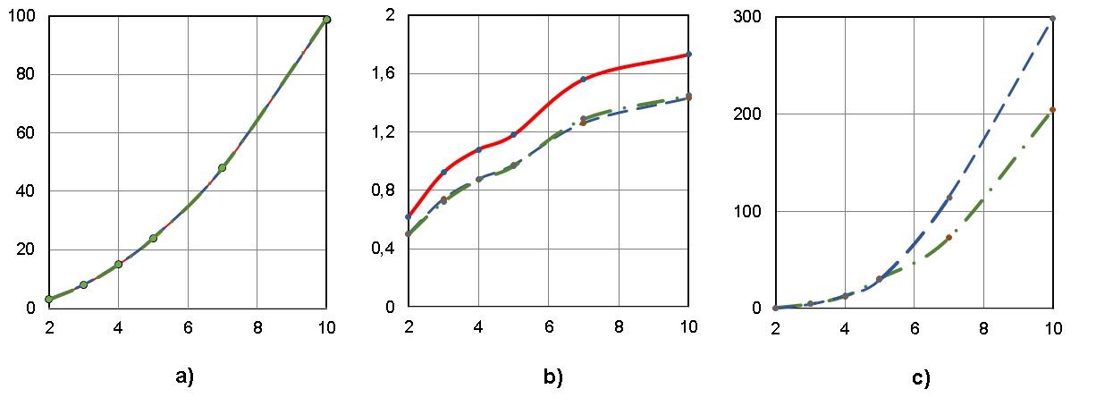 Рисунок 3. Параметры плана параллельного выполнения при сохранении высоты ЯПФ для алгоритма решения системы линейных алгебраических уравнений (СЛАУ) для 2,3,4,5,7,10-того порядка (соответствует нумерации по осям абсцисс) прямым (неитерационным) методом Гаусса