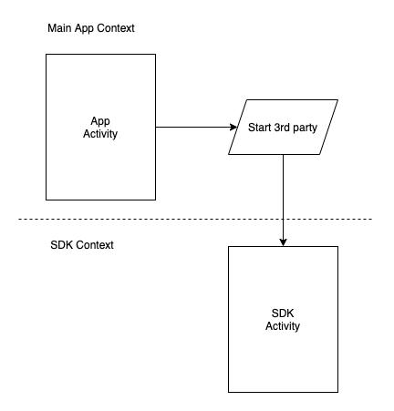 Стандартная схема работы SDK.