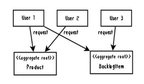 Рис. 4. Изображен конкурентный доступ к данным между тремя пользователями. Они пытаются получить доступ к одним и тем же двум экземплярам агрегатов, что приводит к большому числу транзакционных сбоев.