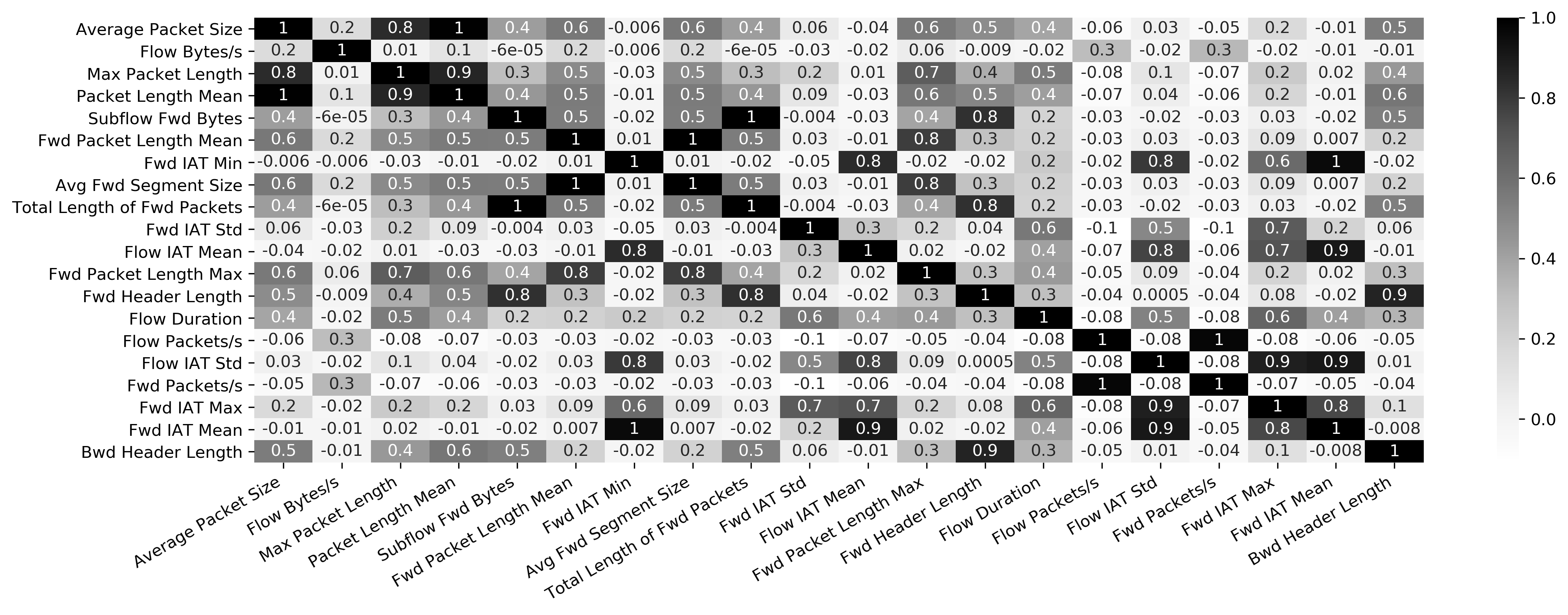 Результаты корреляционного анализа двадцати наиболее значимых признаков