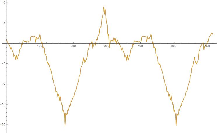 Три графика, два совпадающих и один показывающий разницу между ними, совпадает с осью.