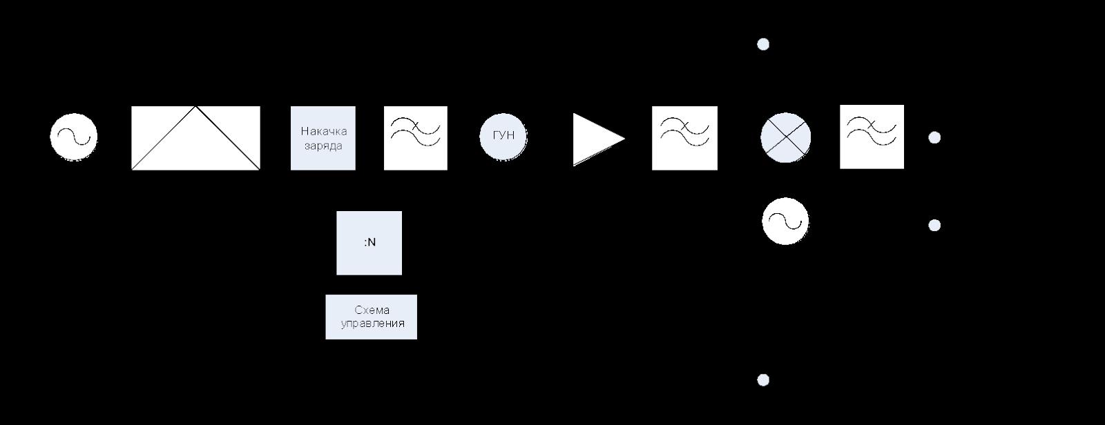 Рис. 3 – Функциональная схема разработанного передатчика