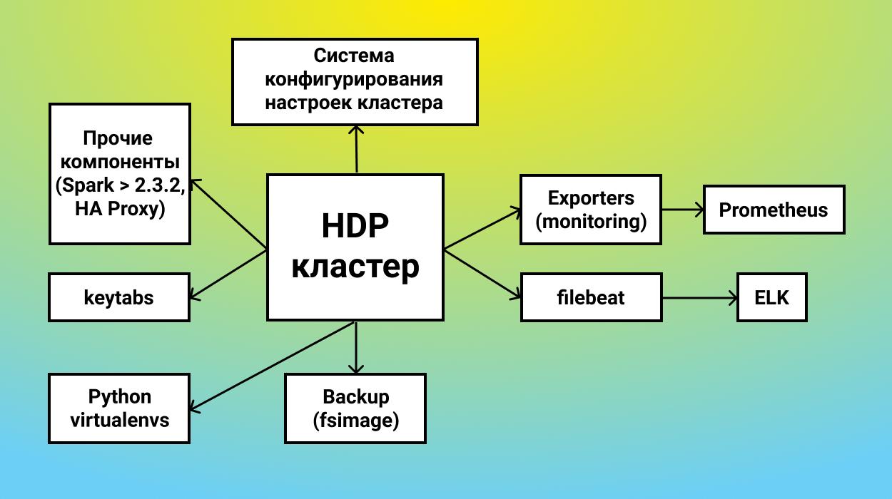 На этой схеме мы в центре видим как раз только что установленный HDP-кластер, который мы сделали с помощью HDP Install.