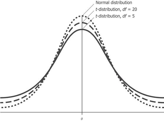 Нормальное распределение, t-распределение со степенью свободы df = 20 и степенью свободы df = 5
