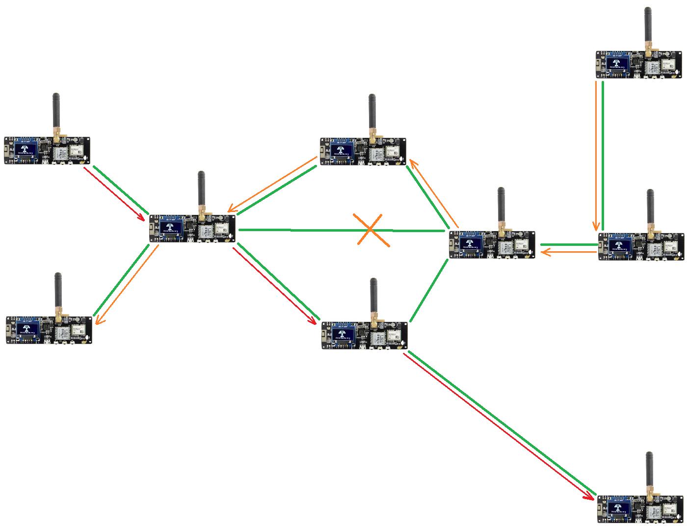 Рис. 1 Связь между радиомодемами внутри локальной группы