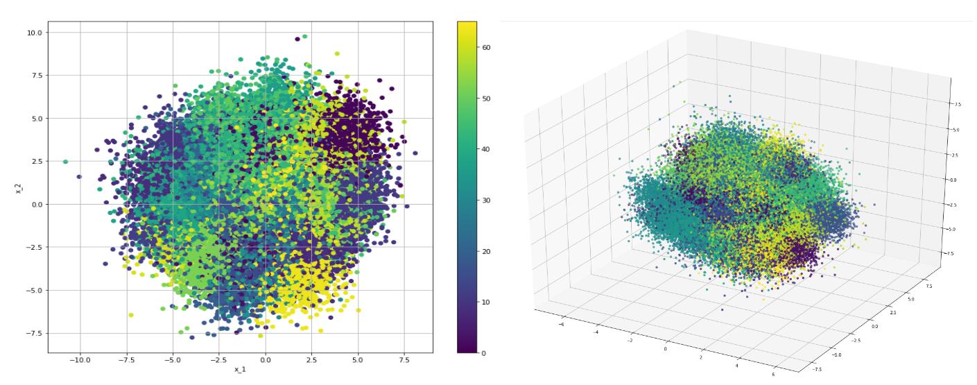 Рисунок 11. Двумерная и трехмерная визуализация предсказания мат. ожидания