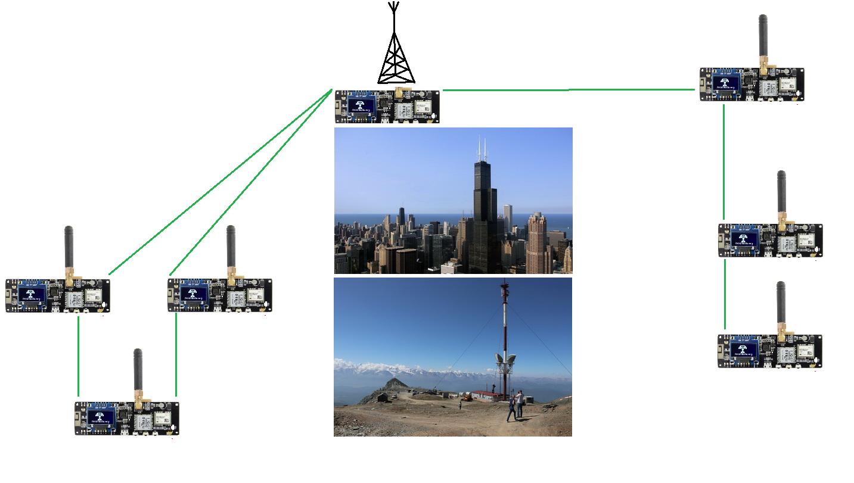 Рис. 2 Связь абонентов или локальных групп через ретранслятор