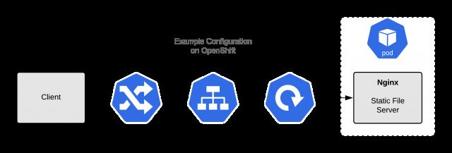 Рис. 1: Пример реализации сервера для отдачи статики Nginx
