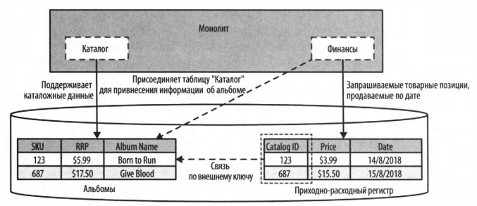 Рис. 5 – Связь по внешнему ключу.