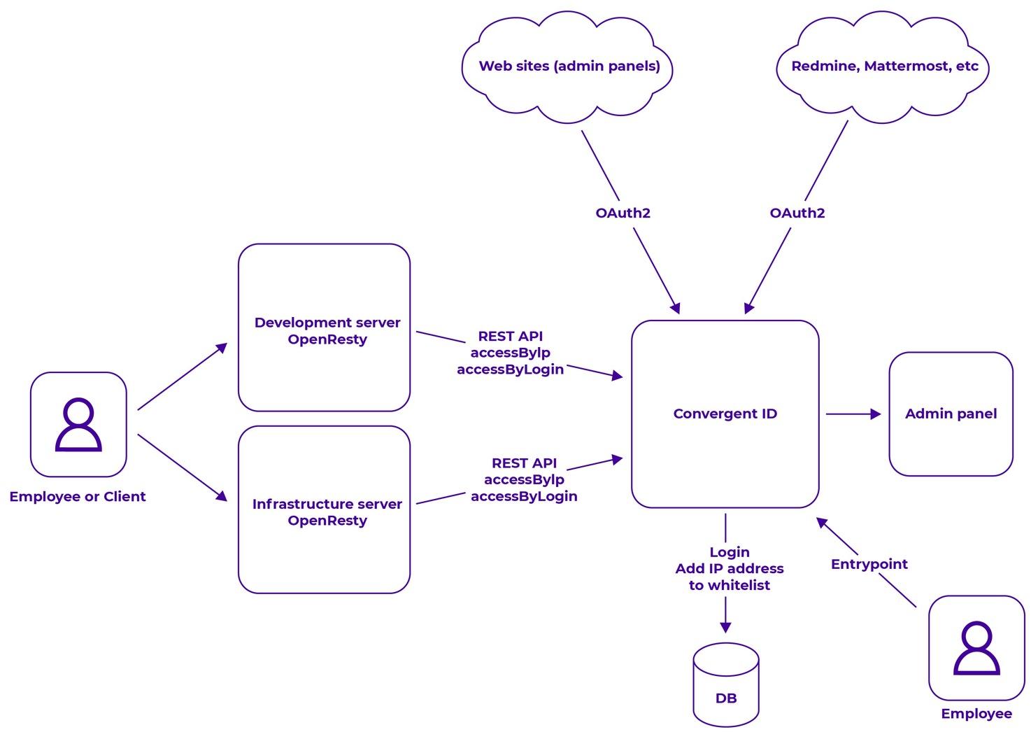 Упрощенная схема взаимодействия между пользователями и серверами