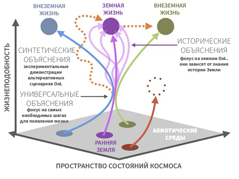 Рисунок 4. Сценарии происхождения жизни (OoL).
