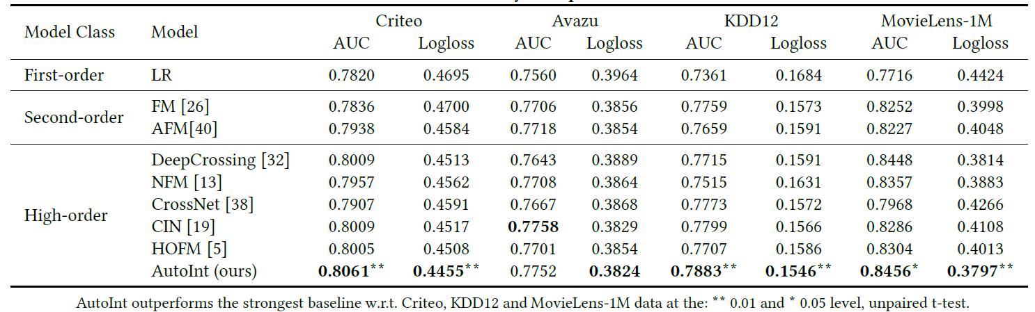 Таблица 2: сравнение эффективности различных алгоритмов. Мы подчеркиваем, что предложенная нами модель почти превосходит все базовые показатели по четырем наборам данных и обеим метрикам. Дальнейший анализ представлен в разделе 5.2.