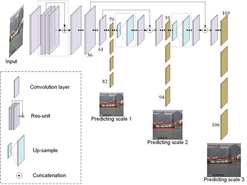http://personeltest.ru/aways/www.researchgate.net/figure/The-framework-of-YOLOv3-neural-network-for-ship-detection_fig2_335228064