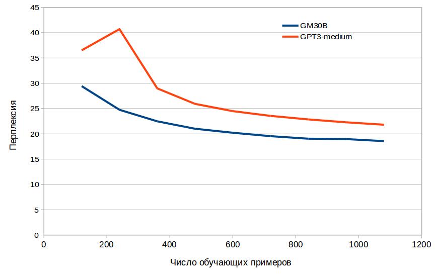 Рисунок 3. Сравнение эффективности дообучения GM30B и ruGPT3-medium