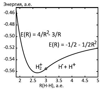 Кривая потенциальной энергии молекулярного иона водорода.