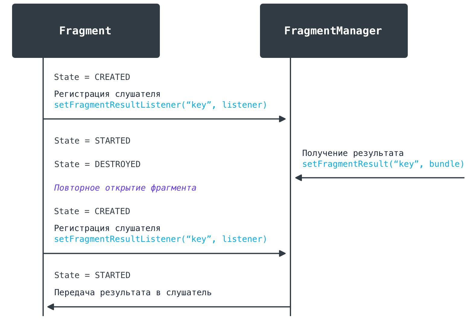 Если фрагмент фрагмент-подписчик был закрыт до отправки результата, он получит его при повторном открытии.